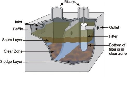 How Does A Septic Tank Work Diagram